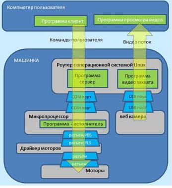 Крупноблочная схема реализации